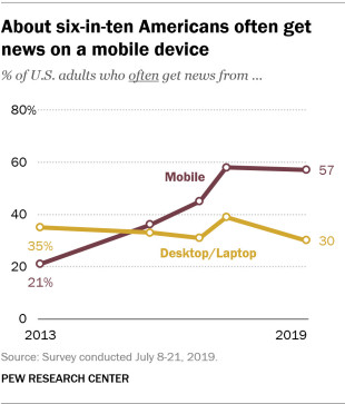 line graph showing about six-in-ten Americans often get news on a mobile device versus desktop